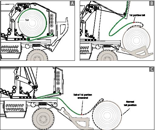 a sequência normal da máquina após a separação do